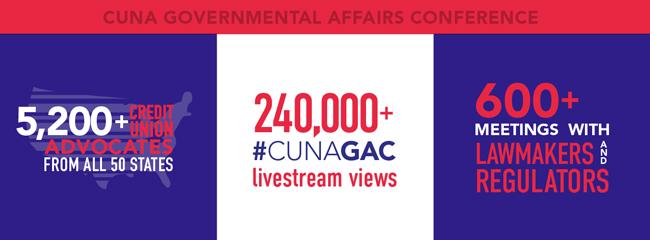 CUNA GAC Statistics