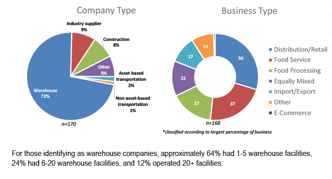 Company types of respondents