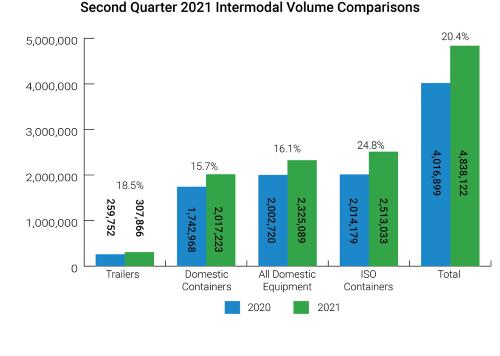 Intermodal Volume Comparison